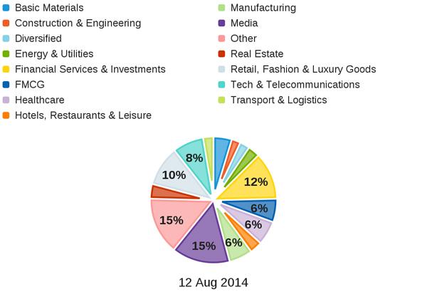 Female millionaires per industry